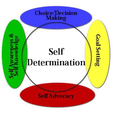 SelfDetermination