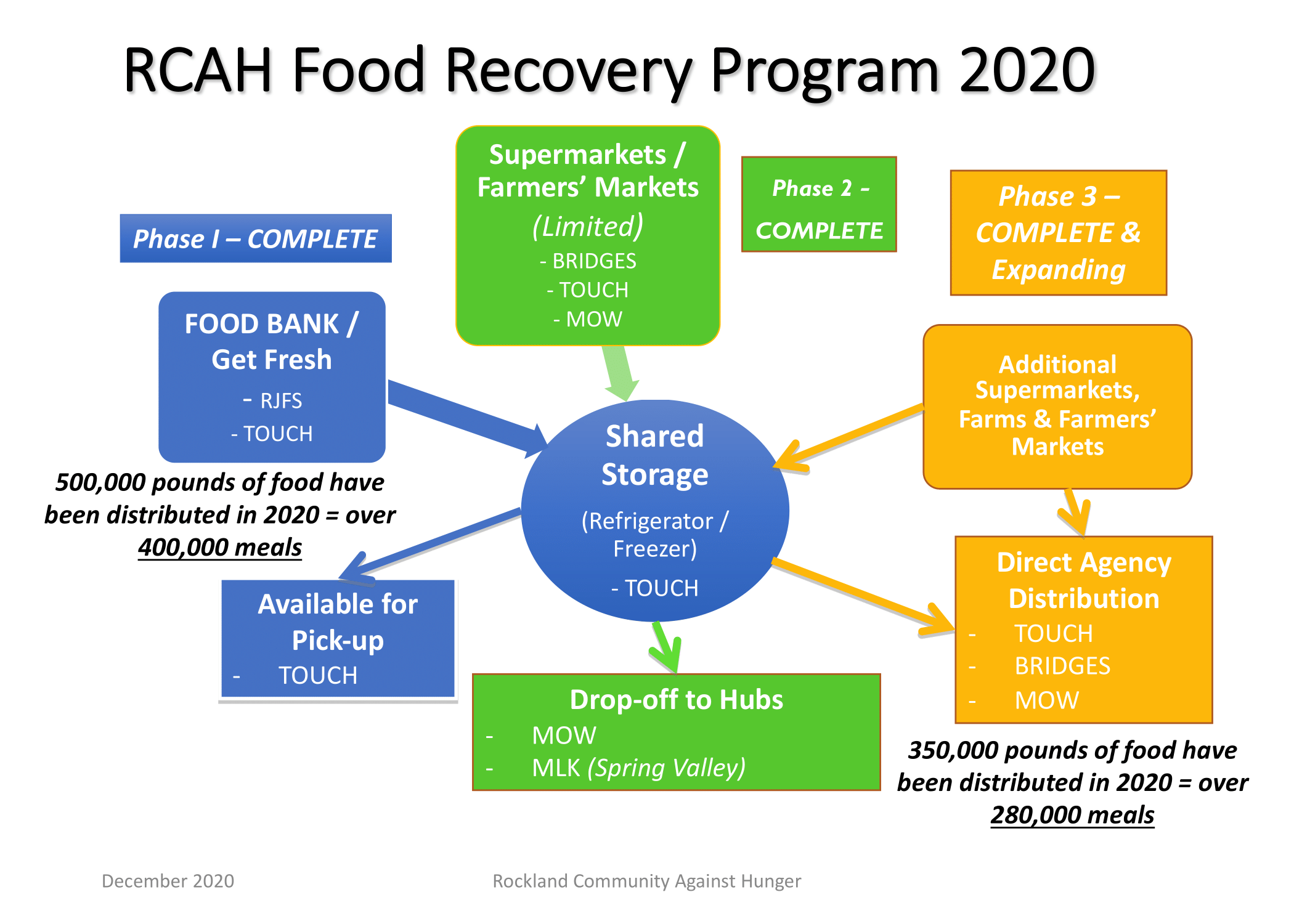 Latest Food Recovery Diagram Dec 2020 1