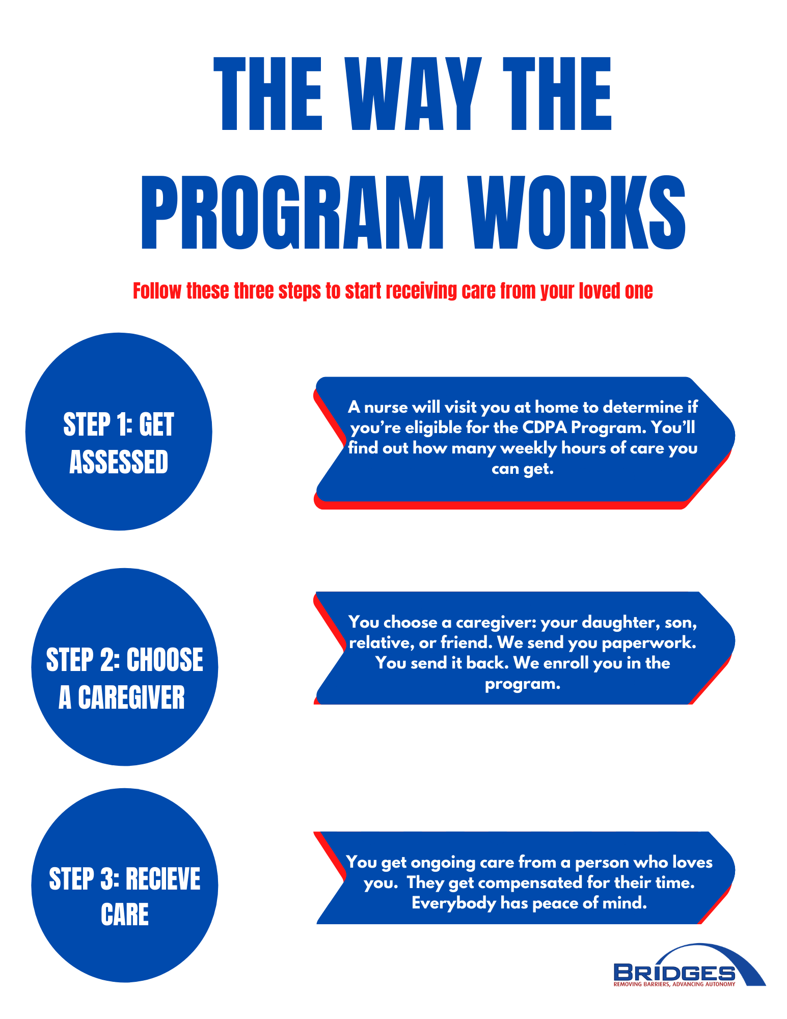 the way the program works